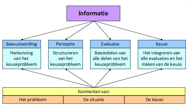 Informatie GB